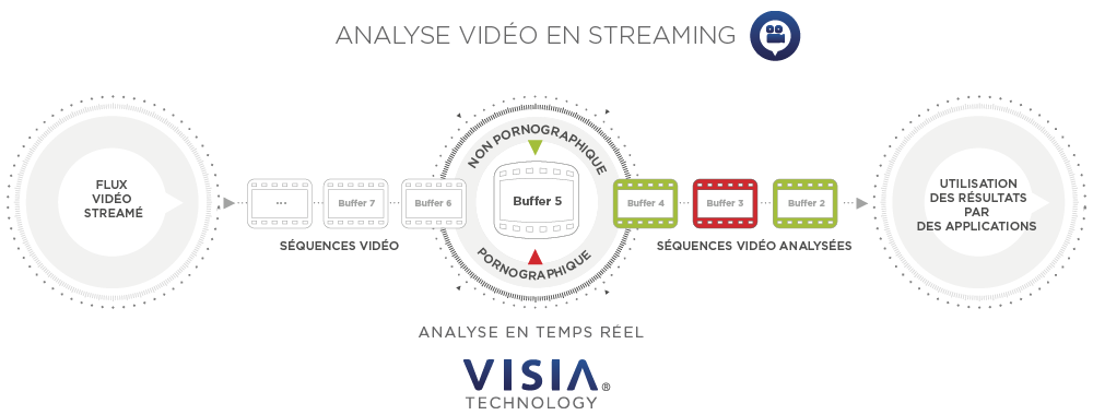 Analyse Vidéo en mode streaming